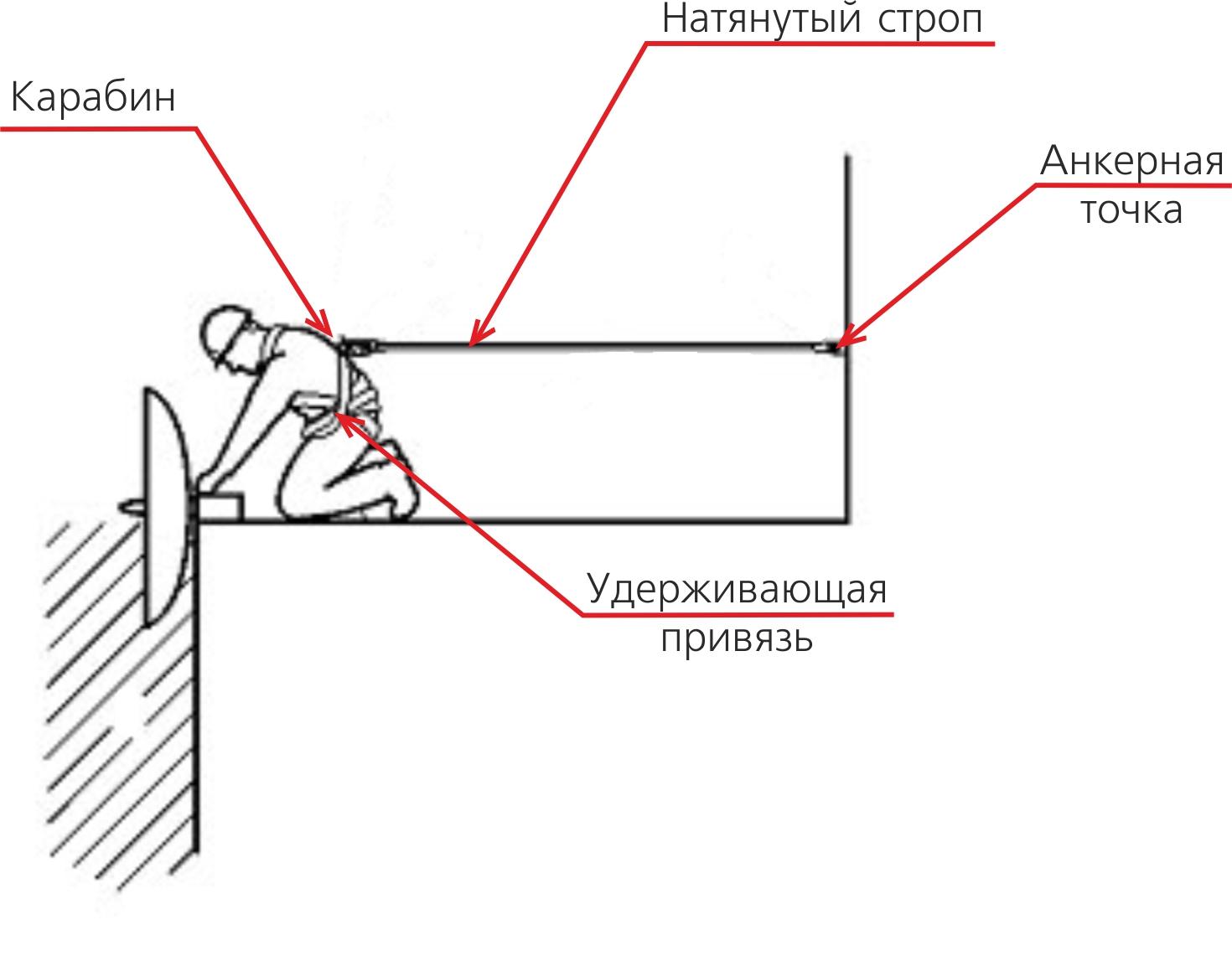 Инструкция пользования предохранительным поясом - delo-tonkoe.ru